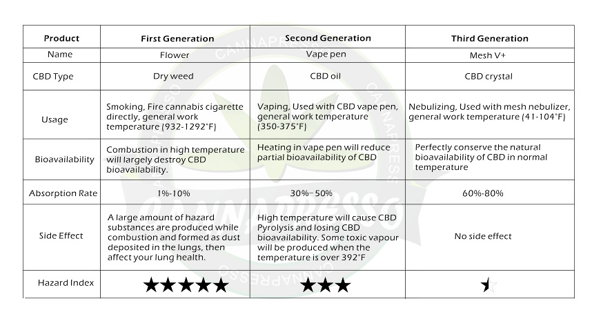 three generations contrast of CBD products